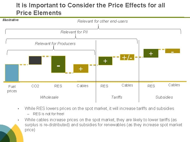 It is Important to Consider the Price Effects for all Price Elements Illustrative Relevant