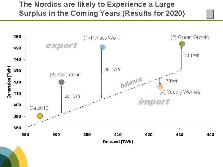 The Nordics are likely to Experience a Large Surplus in the Coming Years (Results