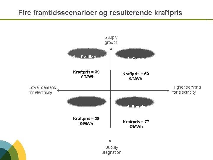 Fire framtidsscenarioer og resulterende kraftpris Supply growth 1. Politics work 2. Green growth Kraftpris