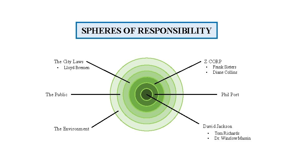 SPHERES OF RESPONSIBILITY The City Laws • Lloyd Bremen Z CORP • • The