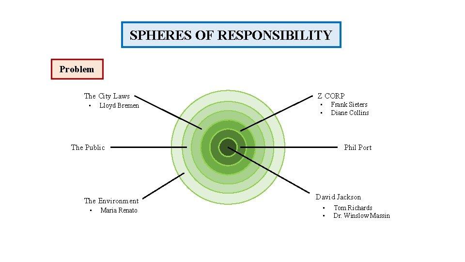 SPHERES OF RESPONSIBILITY Problem The City Laws • Lloyd Bremen Z CORP • •
