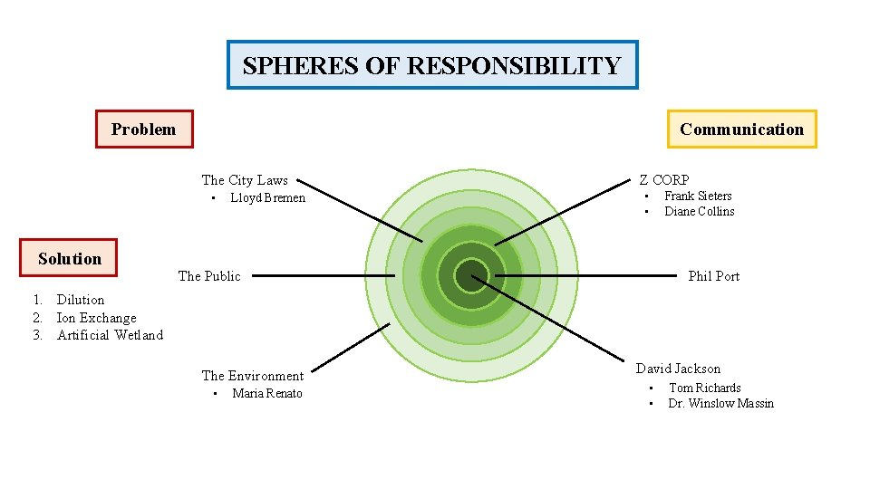 SPHERES OF RESPONSIBILITY Problem Communication The City Laws • Solution Lloyd Bremen Z CORP