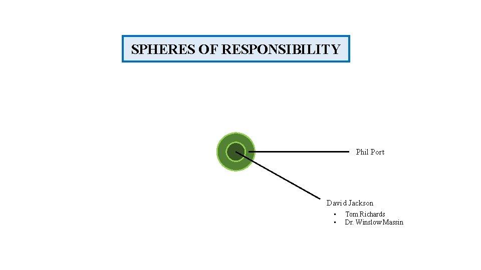 SPHERES OF RESPONSIBILITY Phil Port David Jackson • • Tom Richards Dr. Winslow Massin
