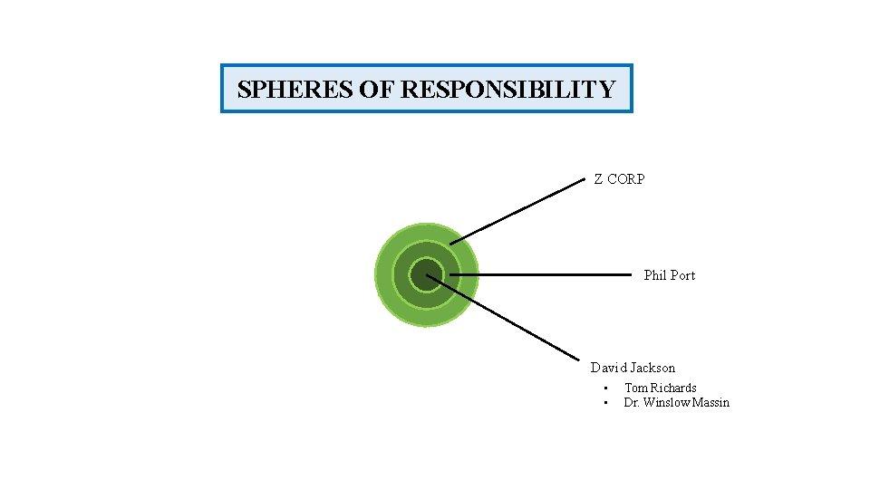 SPHERES OF RESPONSIBILITY Z CORP Phil Port David Jackson • • Tom Richards Dr.