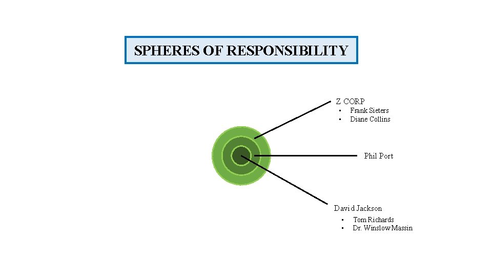 SPHERES OF RESPONSIBILITY Z CORP • • Frank Sieters Diane Collins Phil Port David