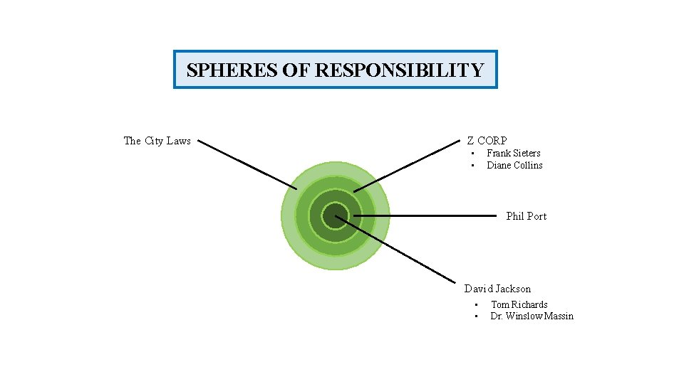 SPHERES OF RESPONSIBILITY The City Laws Z CORP • • Frank Sieters Diane Collins