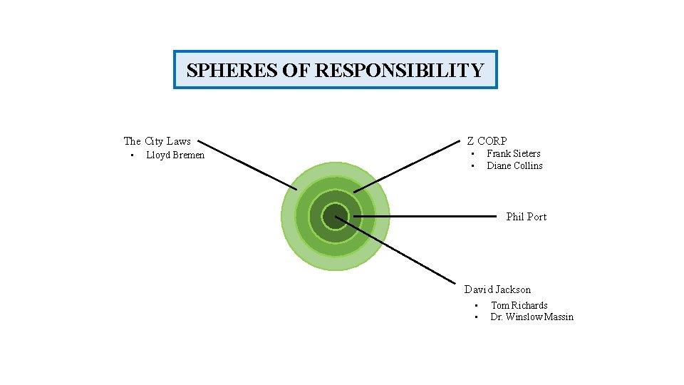 SPHERES OF RESPONSIBILITY The City Laws • Lloyd Bremen Z CORP • • Frank