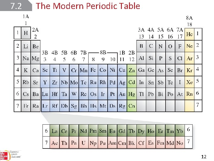 7. 2 The Modern Periodic Table 12