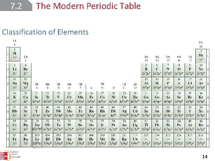 7. 2 The Modern Periodic Table Classification of Elements 14