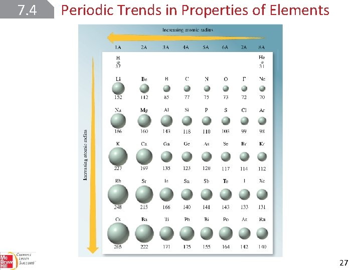 7. 4 Periodic Trends in Properties of Elements 27