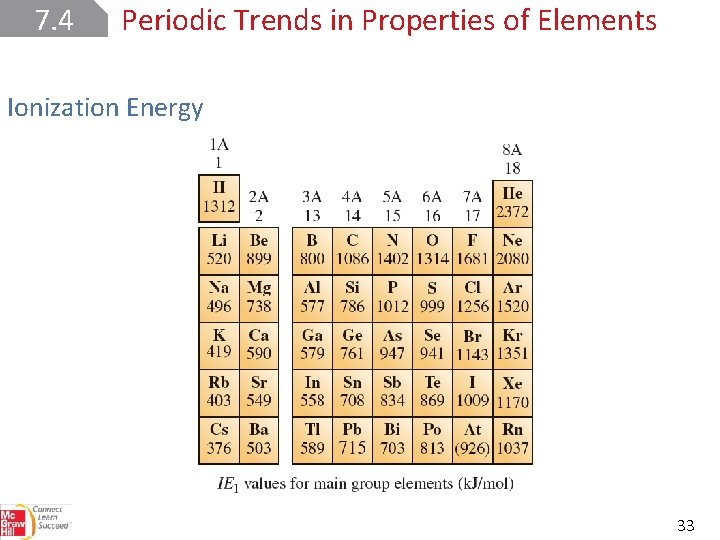 7. 4 Periodic Trends in Properties of Elements Ionization Energy 33