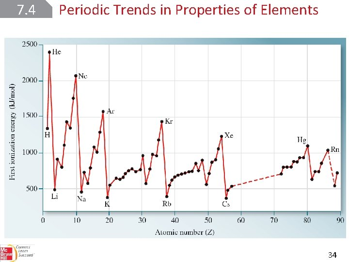 7. 4 Periodic Trends in Properties of Elements Ionization Energy 34