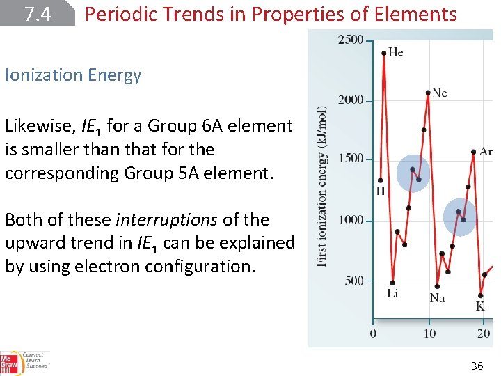7. 4 Periodic Trends in Properties of Elements Ionization Energy Likewise, IE 1 for