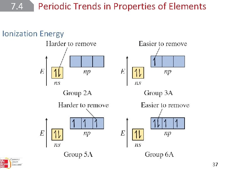 7. 4 Periodic Trends in Properties of Elements Ionization Energy 37