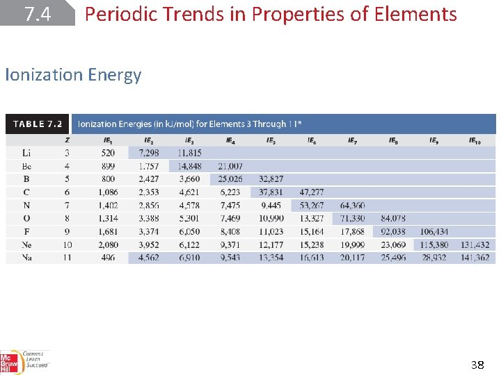 7. 4 Periodic Trends in Properties of Elements Ionization Energy 38