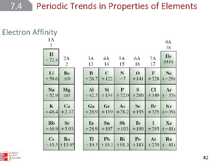 7. 4 Periodic Trends in Properties of Elements Electron Affinity 42