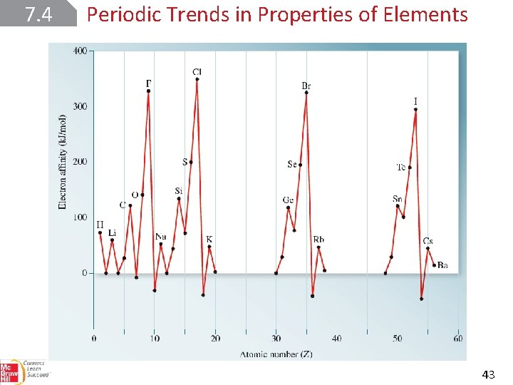 7. 4 Periodic Trends in Properties of Elements 43
