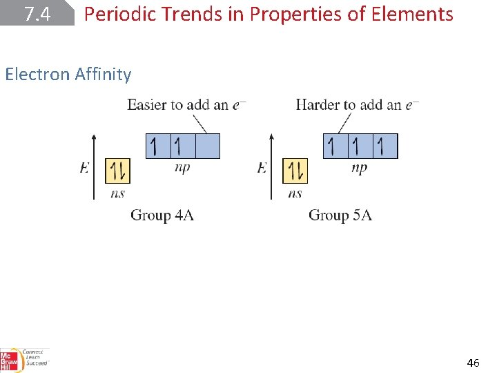 7. 4 Periodic Trends in Properties of Elements Electron Affinity 46