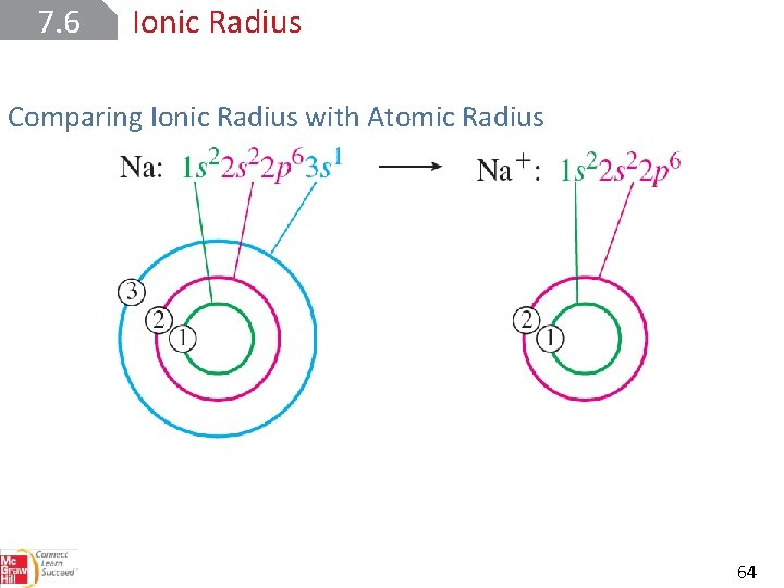 7. 6 Ionic Radius Comparing Ionic Radius with Atomic Radius 64