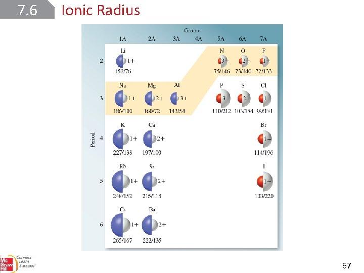7. 6 Ionic Radius 67