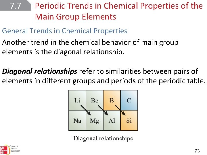 7. 7 Periodic Trends in Chemical Properties of the Main Group Elements General Trends