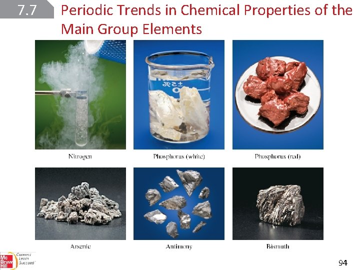7. 7 Periodic Trends in Chemical Properties of the Main Group Elements 94