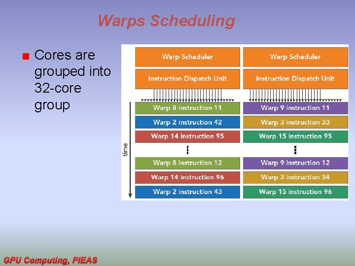 Warps Scheduling Cores are grouped into 32 -core group GPU Computing, PIEAS
