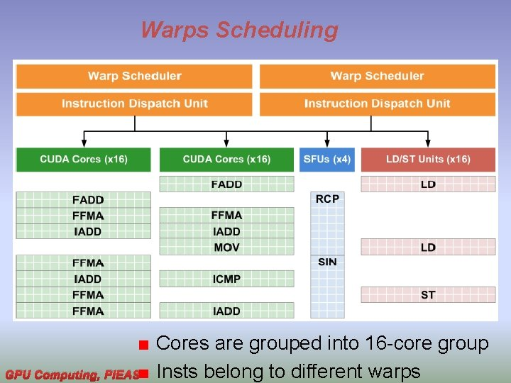Warps Scheduling GPU Computing, PIEAS Cores are grouped into 16 -core group Insts belong
