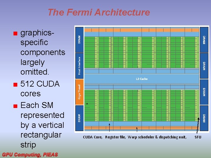The Fermi Architecture graphicsspecific components largely omitted. 512 CUDA cores Each SM represented by