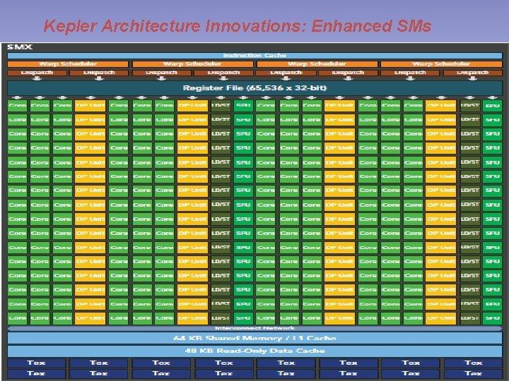 Kepler Architecture Innovations: Enhanced SMs GPU Computing, PIEAS