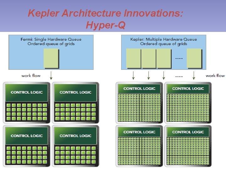 Kepler Architecture Innovations: Hyper-Q GPU Computing, PIEAS