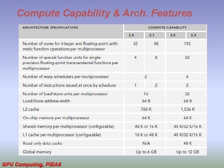 Compute Capability & Arch. Features GPU Computing, PIEAS
