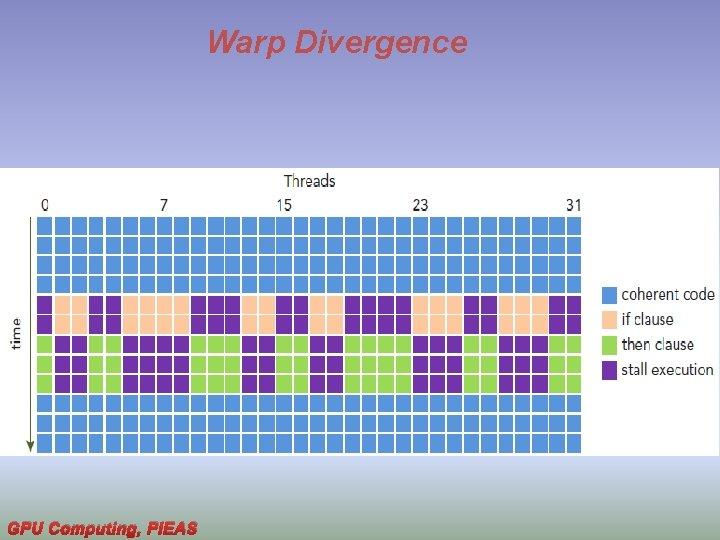 Warp Divergence GPU Computing, PIEAS