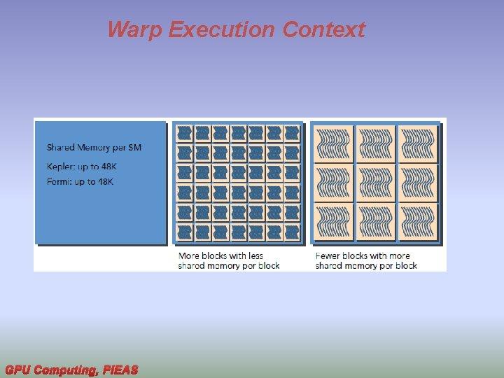 Warp Execution Context GPU Computing, PIEAS