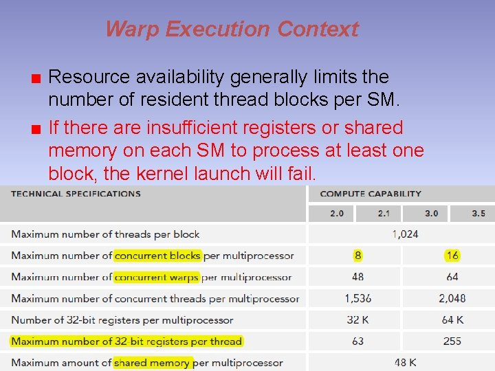 Warp Execution Context Resource availability generally limits the number of resident thread blocks per