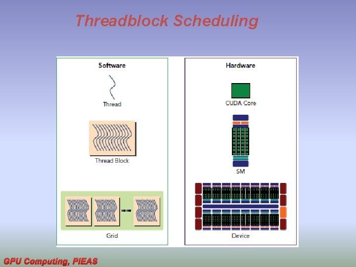 Threadblock Scheduling GPU Computing, PIEAS