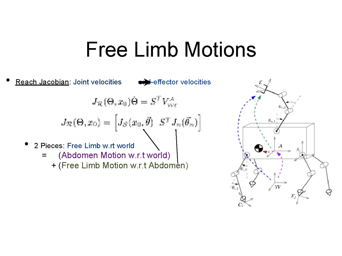 Free Limb Motions • Reach Jacobian: Joint velocities end-effector velocities • 2 Pieces: Free