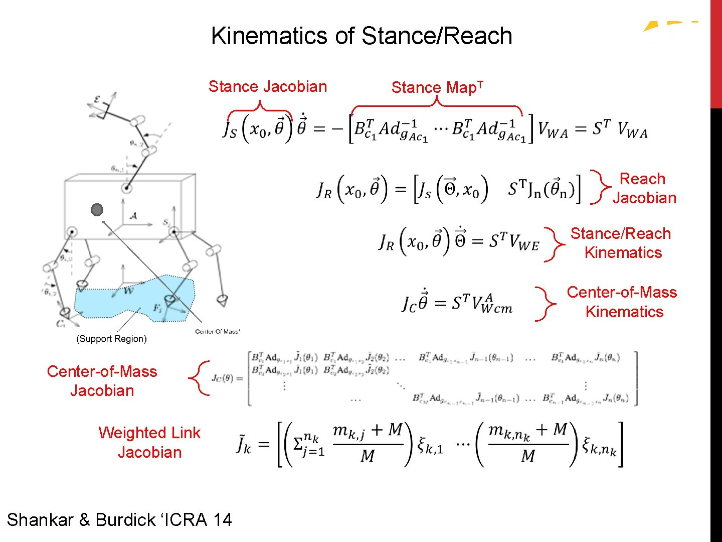 Kinematics of Stance/Reach Stance Jacobian Stance Map. T Reach Jacobian Center-of-Mass Jacobian Weighted Link