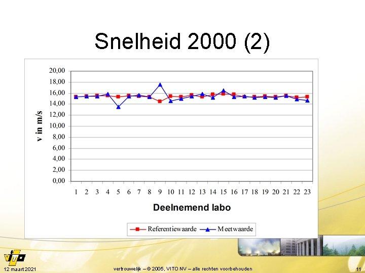 Snelheid 2000 (2) 12 maart 2021 vertrouwelijk – © 2005, VITO NV – alle