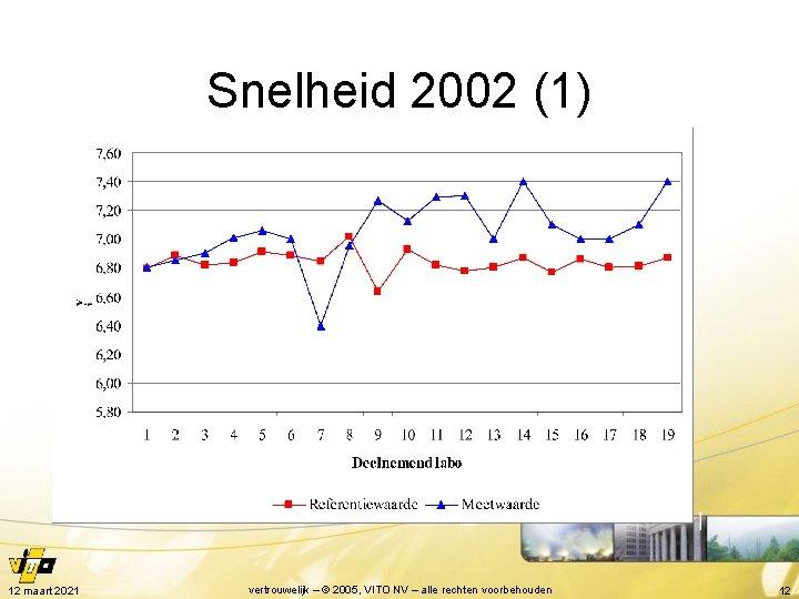 Snelheid 2002 (1) 12 maart 2021 vertrouwelijk – © 2005, VITO NV – alle