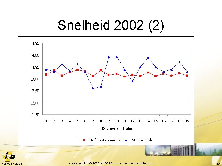 Snelheid 2002 (2) 12 maart 2021 vertrouwelijk – © 2005, VITO NV – alle
