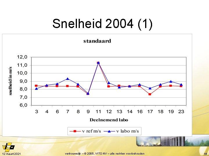 Snelheid 2004 (1) 12 maart 2021 vertrouwelijk – © 2005, VITO NV – alle