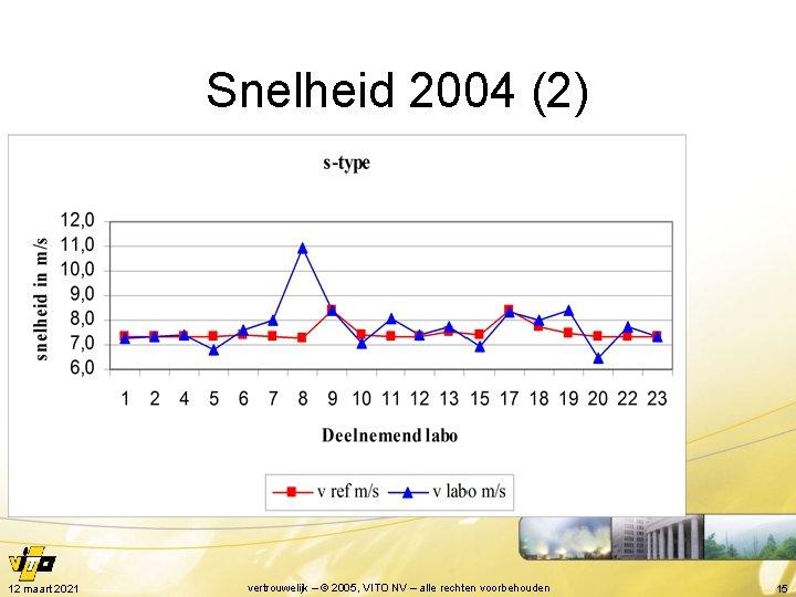 Snelheid 2004 (2) 12 maart 2021 vertrouwelijk – © 2005, VITO NV – alle