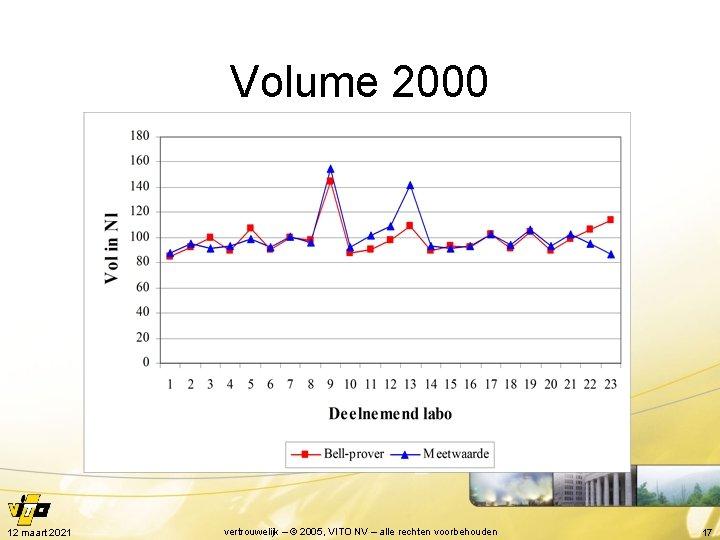 Volume 2000 12 maart 2021 vertrouwelijk – © 2005, VITO NV – alle rechten