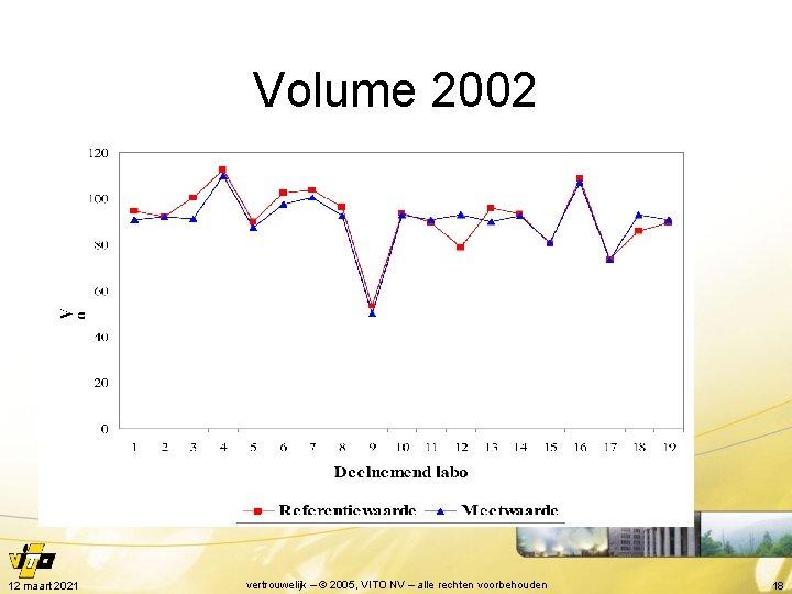 Volume 2002 12 maart 2021 vertrouwelijk – © 2005, VITO NV – alle rechten
