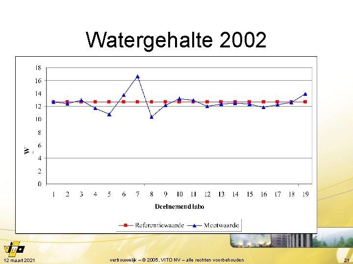 Watergehalte 2002 12 maart 2021 vertrouwelijk – © 2005, VITO NV – alle rechten