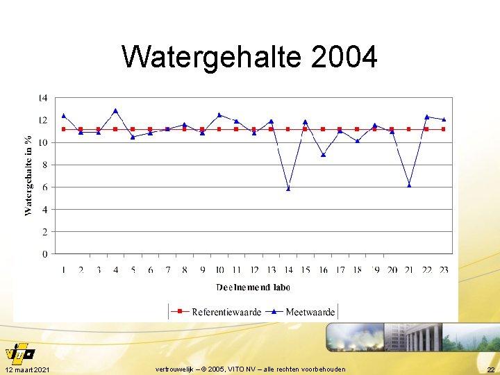 Watergehalte 2004 12 maart 2021 vertrouwelijk – © 2005, VITO NV – alle rechten