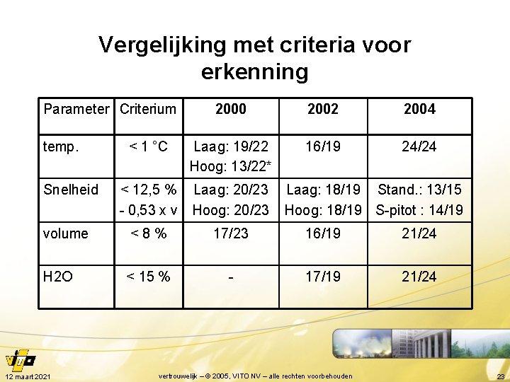 Vergelijking met criteria voor erkenning Parameter Criterium 2000 2002 2004 < 1 °C Laag: