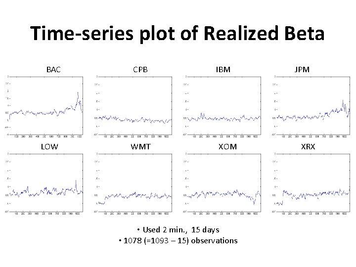 Time-series plot of Realized Beta BAC LOW CPB WMT IBM XOM • Used 2