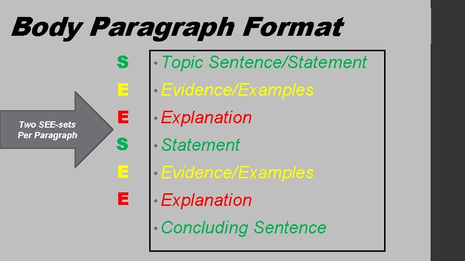 Body Paragraph Format Two SEE-sets Per Paragraph S • Topic E • Evidence/Examples E